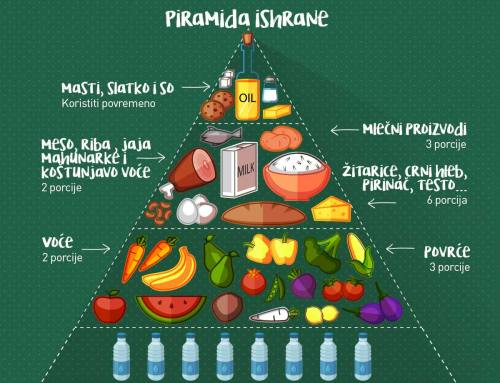 Piramida ishrane – zdrava ishrana