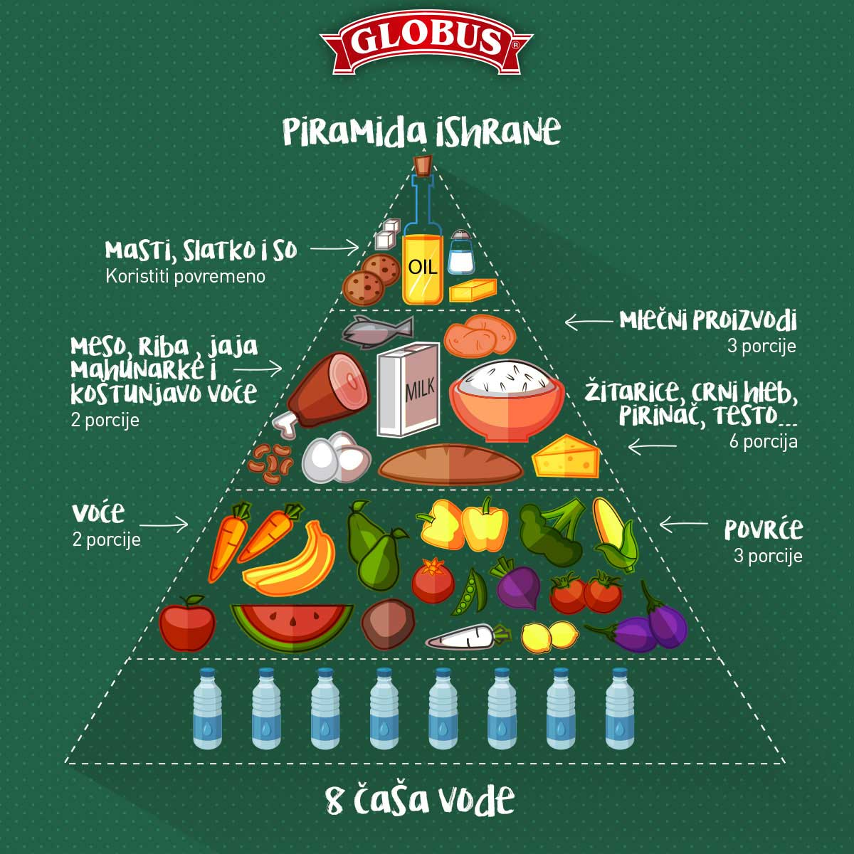 piramida pravilne prehrane